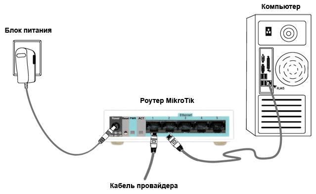 Схема подключения роутера MikroTik