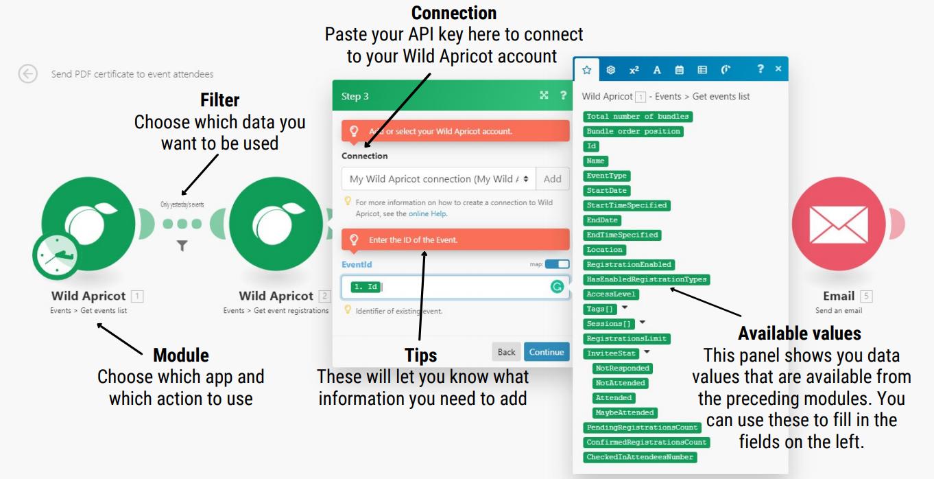 Integromat labelled screenshot