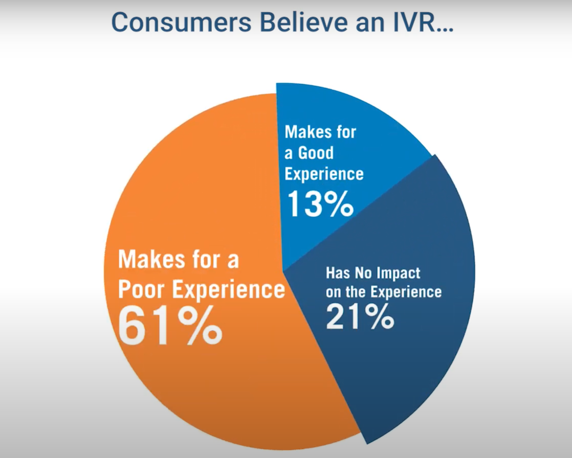 A Vonage study revealed that 61% of consumers believed that IVR tech made for a poor customer experience.