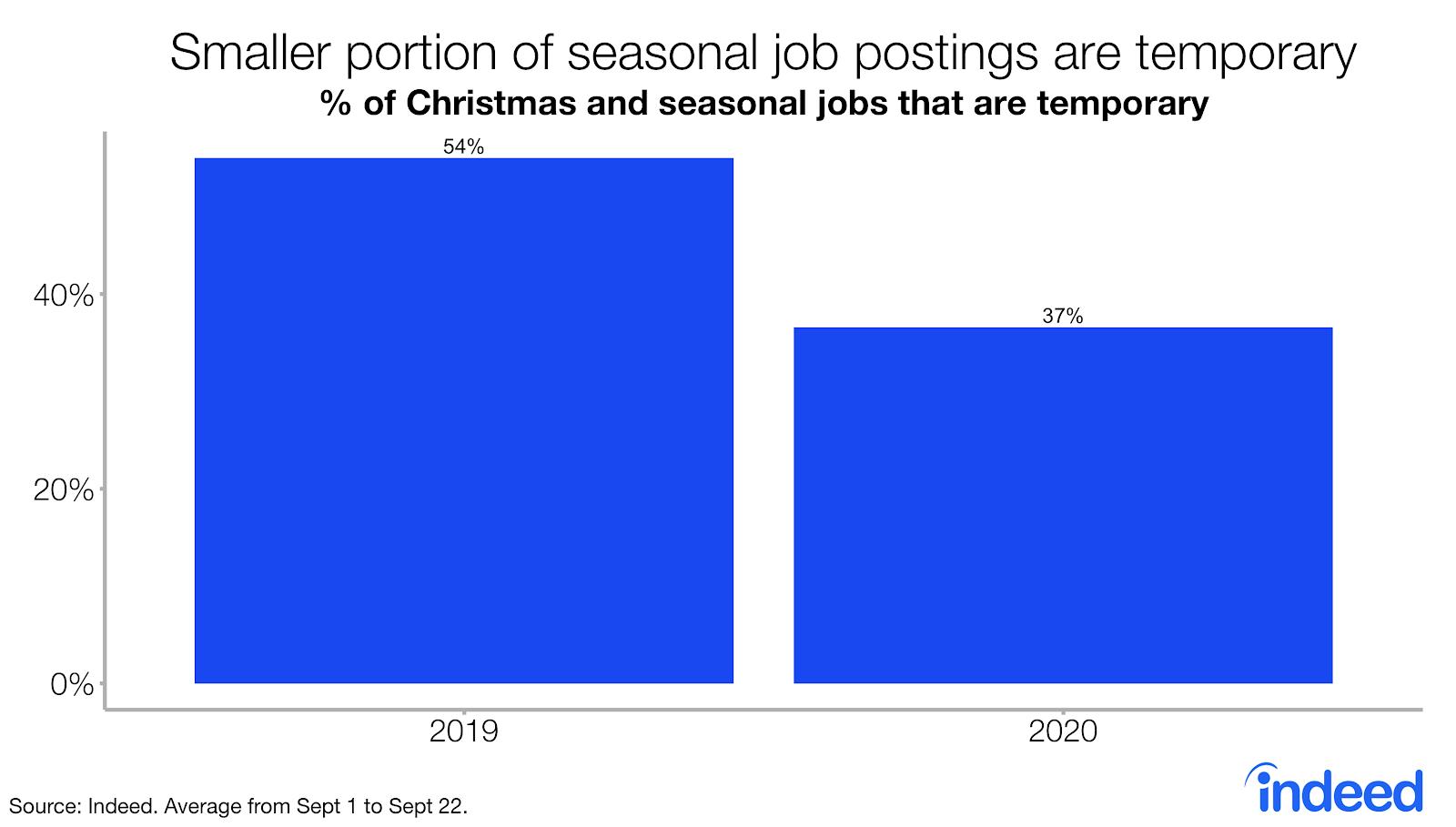 Bar graph small portion of seasonal job postings are temporary
