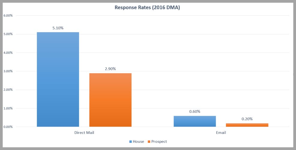 direct mail roi - response rates vs. email