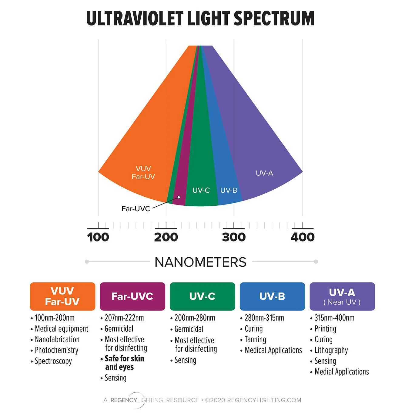 Using UV Light To Kill Viruses Like COVID-19