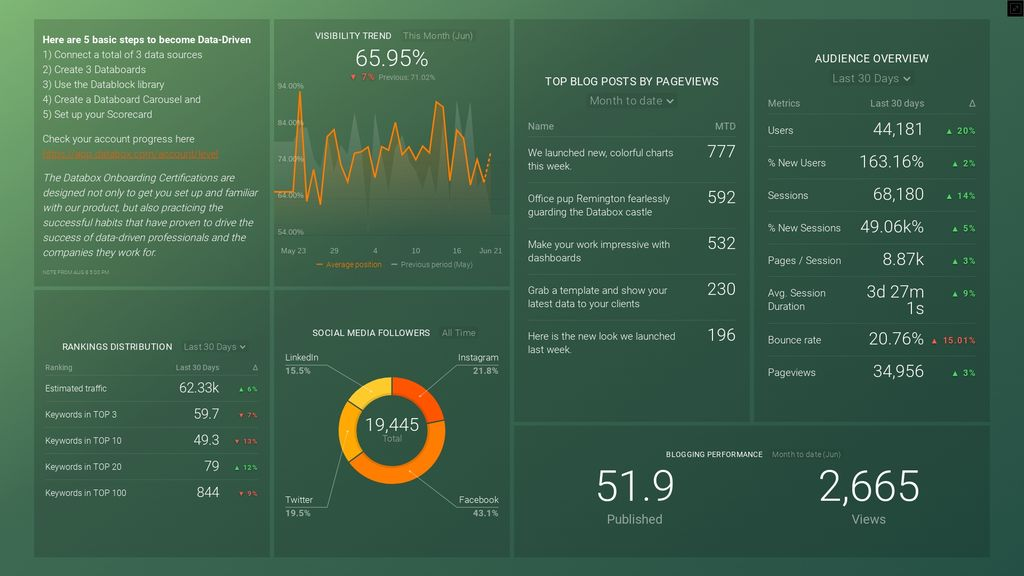 marketing KPI dashboard
