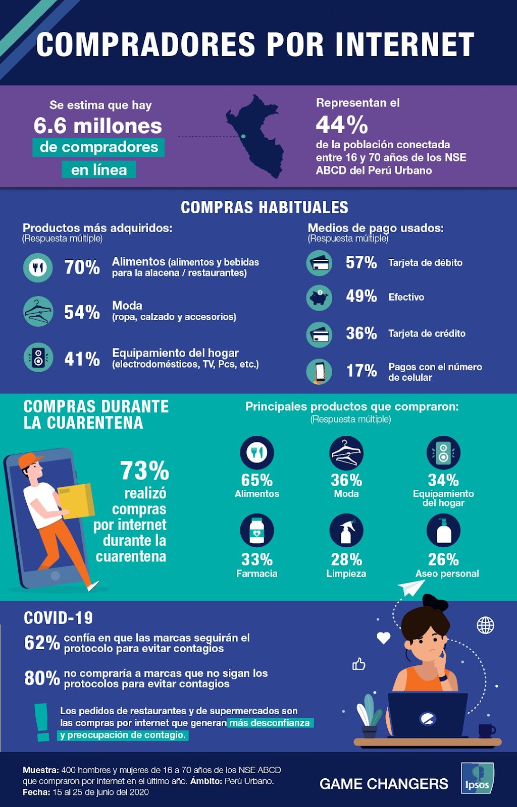 estadísticas de compradores por internet en Perú