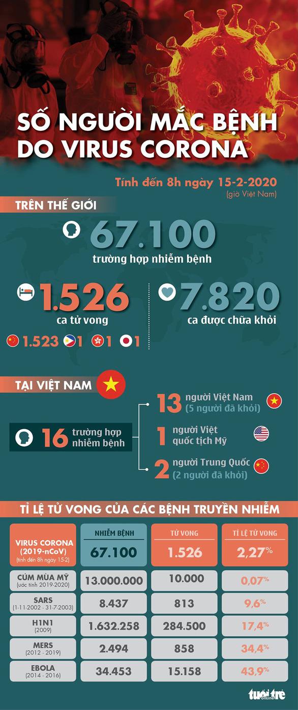 Cập nhật corona ngày 15-2: Số người chết vì COVID-19 ở Trung Quốc đã hơn 1.500 - Ảnh 2.