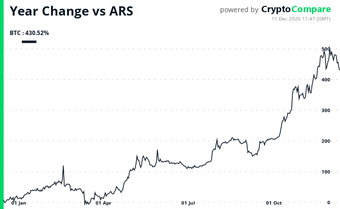 Valorização do Bitcoin em pesos argentinos. Fonte: CryptoCompare.