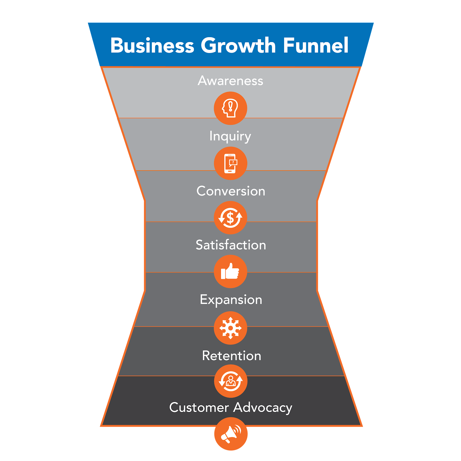 business growth funnel atomic revenue