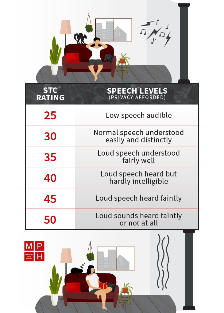 custom graphic depicting discomfort with a poor STC rating and comfort with a high STC rating, with a chart showing what levels correspond to how much noise you can hear