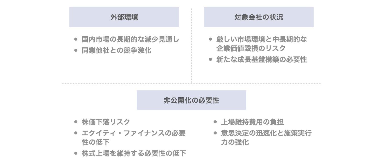 事例2. ミヤコのデットMBOの背景・目的