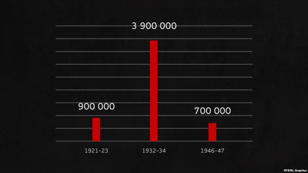 Порівняння втрат під час різних голодів в Україні