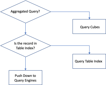 Smart Query Routing