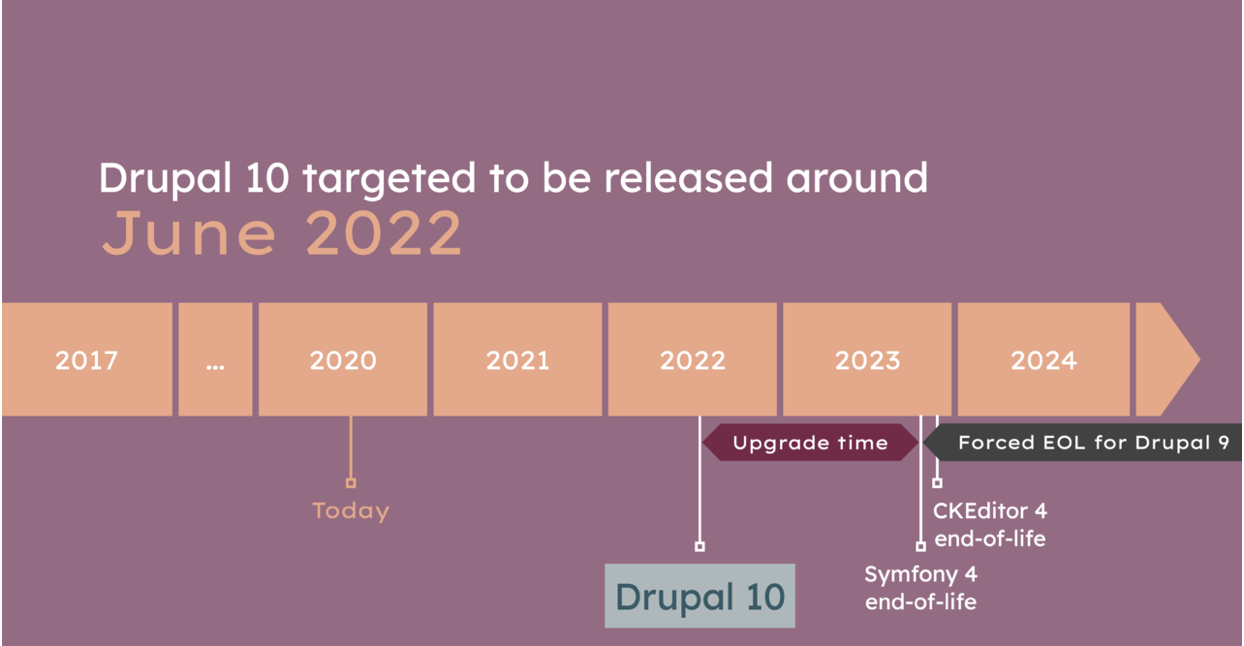 A timeline graphic around Drupal 10 and where it fits into larger drupal development