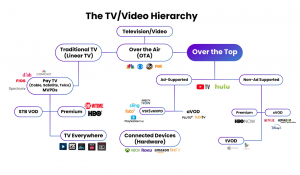TV video hierarchy