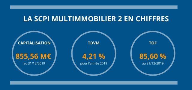 La SCPI Multimmobilier 2 en chiffres