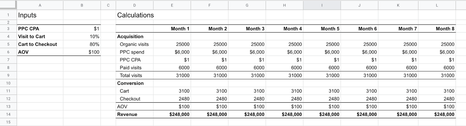 Screenshot of spreadsheet with detailed variables of acquistion and conversions and revenue