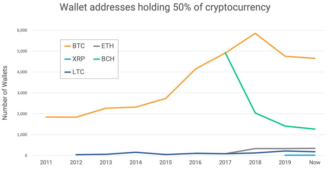 concentração de riqueza em bitcoin