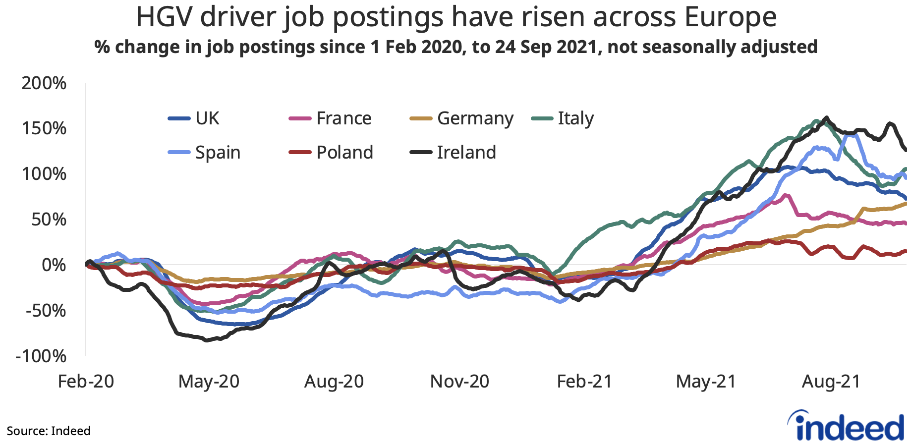"""A line graph titled """"HGV driver job postings have risen across Europe"""""""