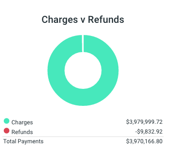 Charges versus Refunds graph on Goodshuffle Pro.
