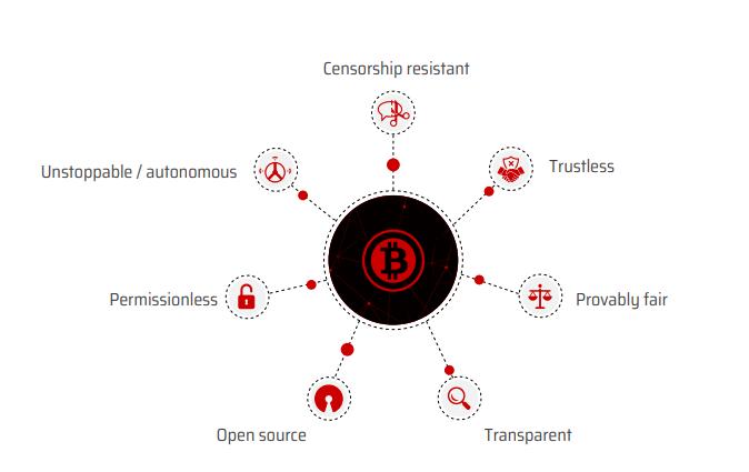 Pontos importantes do Bitcoin