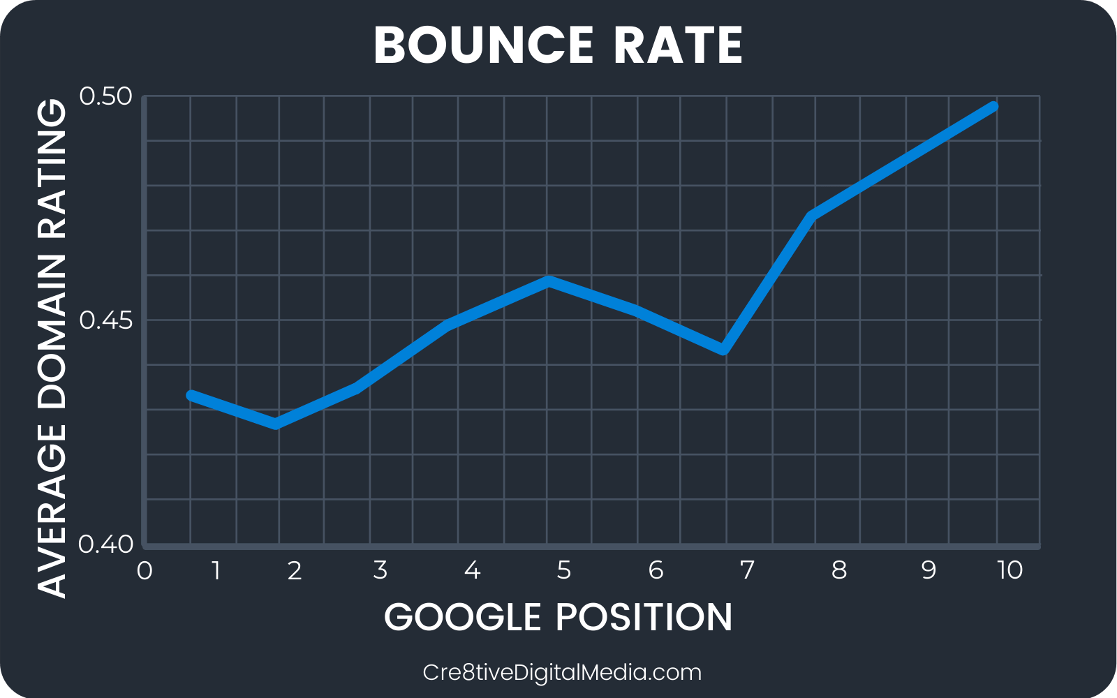 Correlation between bounce rate & first page Google Rankings