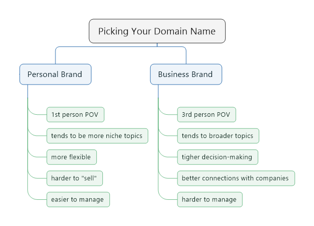 Picking Your Domain Name.png