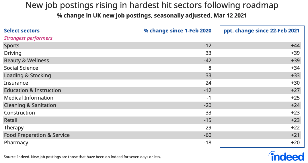 Table showing new job postings rising in hardest hit sectors following roadmap