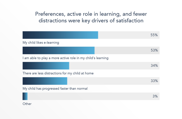 Of those who were satisfied the main drivers were: their child liked e-learning and parents having a more active role in their child's education