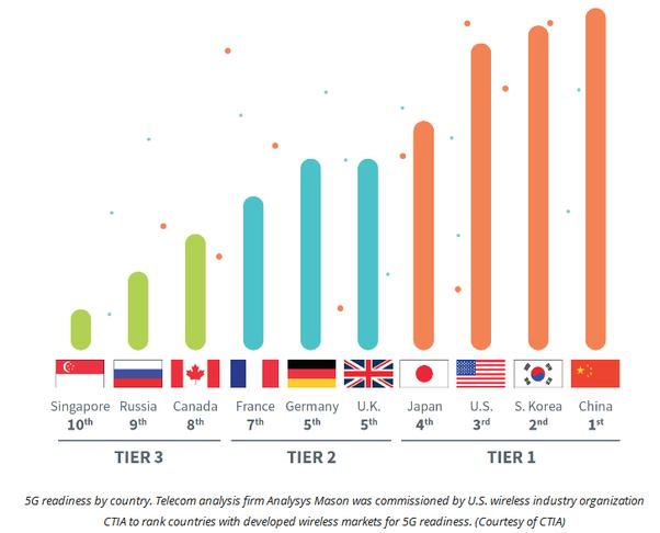 5G概念股ETF:不同國家目前對於5G發展的進度