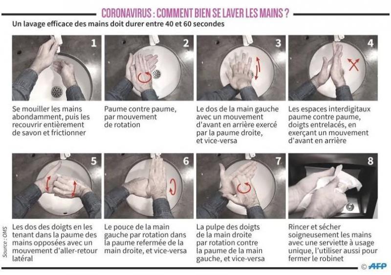 Les étapes d'un lavage de mains efficace diffusées par l'OMS