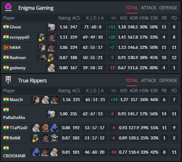 Tec gauntlet s1: day 6; rog academy and enigma continue to claim wins