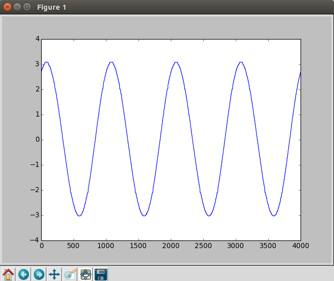 sine wave shown on the oscilloscope