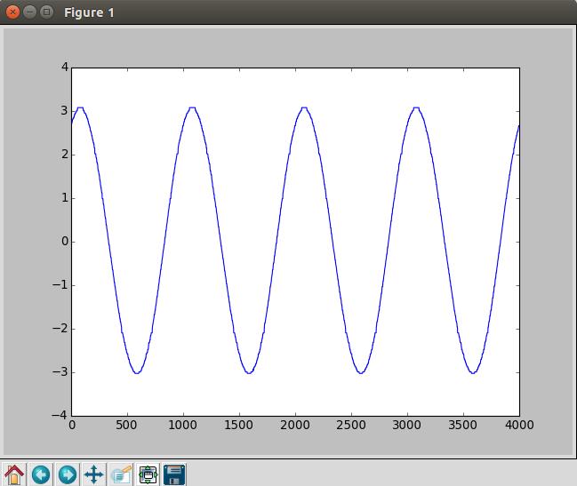 sine wave shown on the oscilloscope