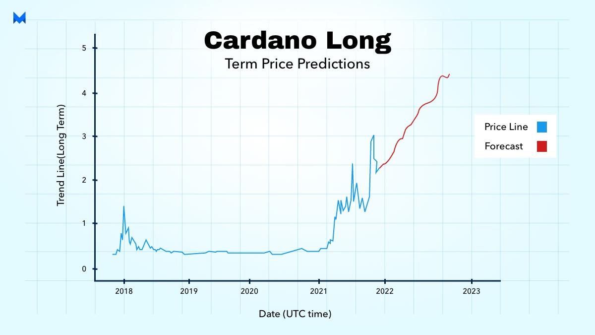 cardano long- term price predictions