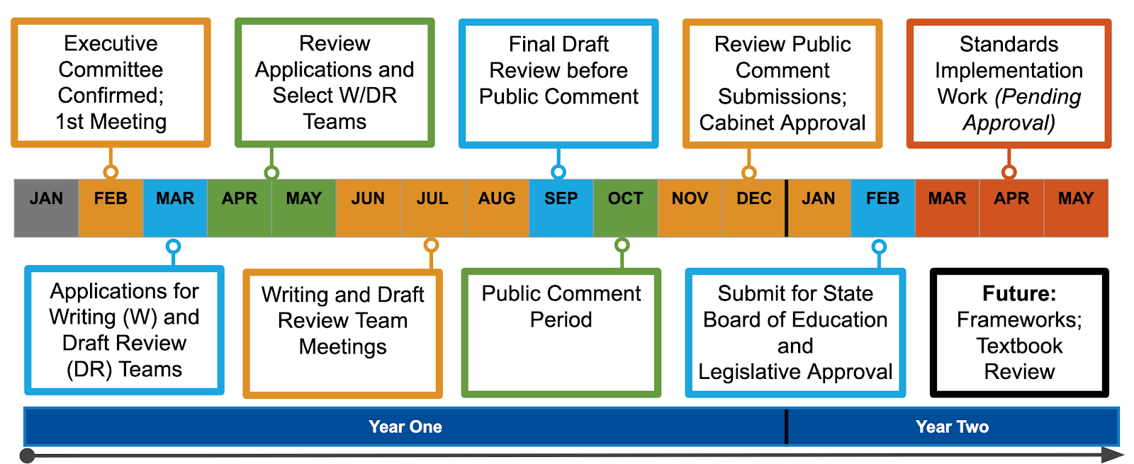 The timeline for a typical Standards cycle starts in February of year one and concludes around March of year two.