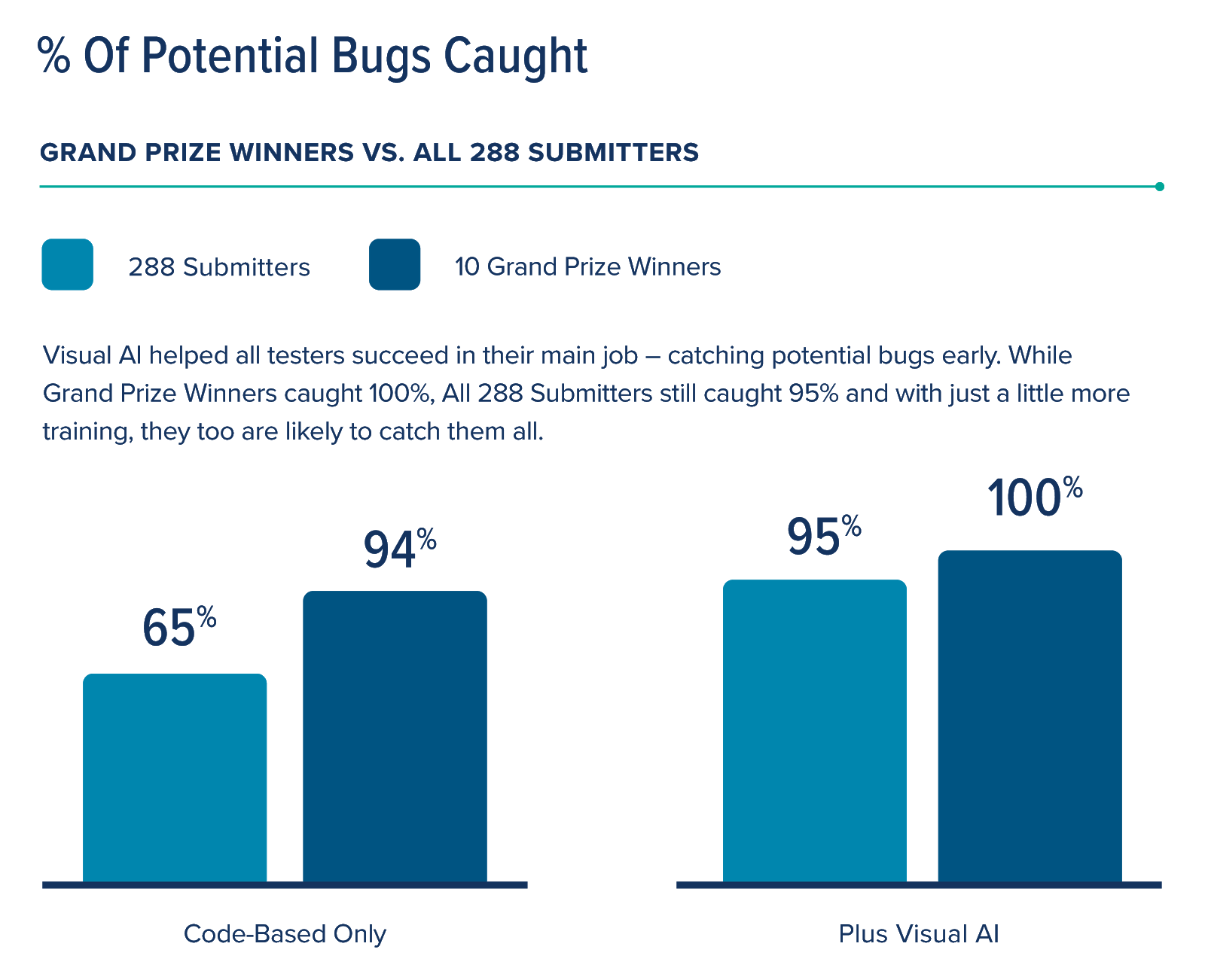 % of bugs caught
