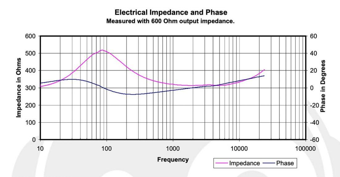 headphones impedance explained