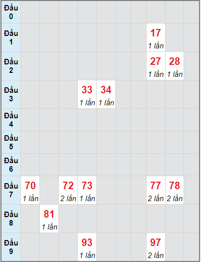Soi cầu kết quả xổ số miền Trung 09/09/2021 1