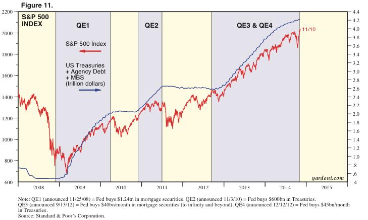 Image result for QE vs. SP 500