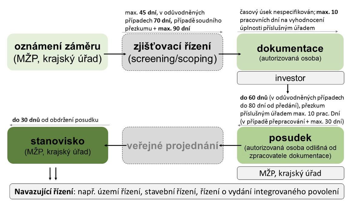 Schéma etap procesu EIA včetně navazujícího řízení