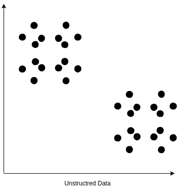 clustering unsttructured data