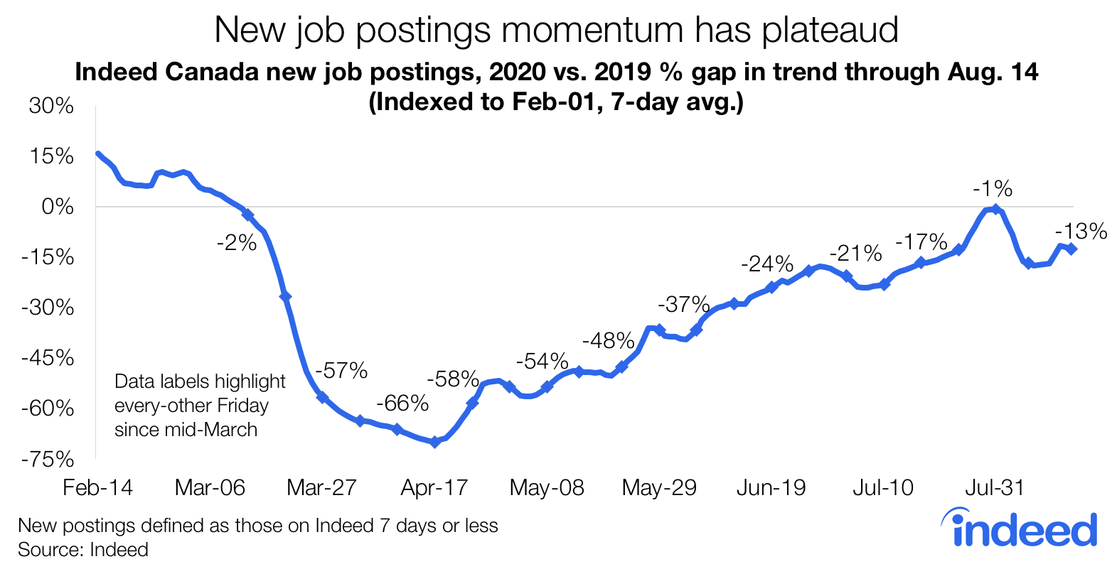 Line graph shows New job postings momentum has plateaued.