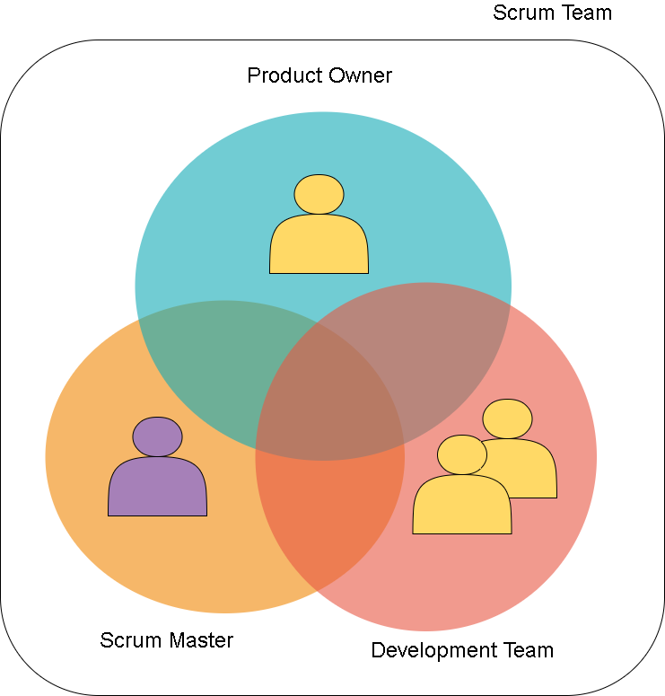 Top 70 Agile Scrum Master Interview Questions and Answers in 2021