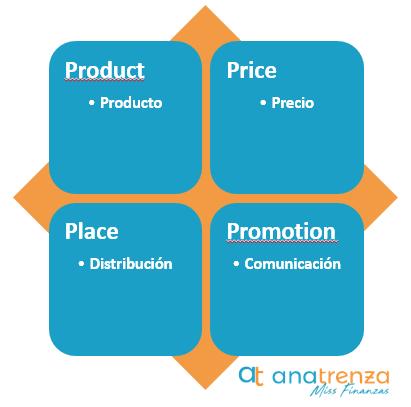 4 P´s de marketing o de Kotler