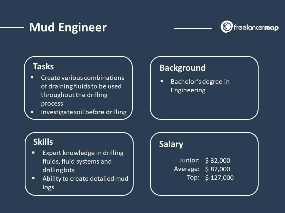 Role overview of a Mud engineer with responsibilities, skills, background and salary