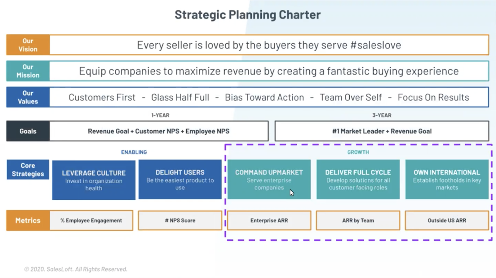 Outline a strategic planning charter to help drive company strategy with product marketing.