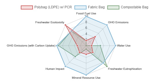 A spider chart illustrating the polybag (LDPE) w/ PCR option has the least environmental impact, based on LCA indicators, when compared to a fabric bag and a compostable bag.