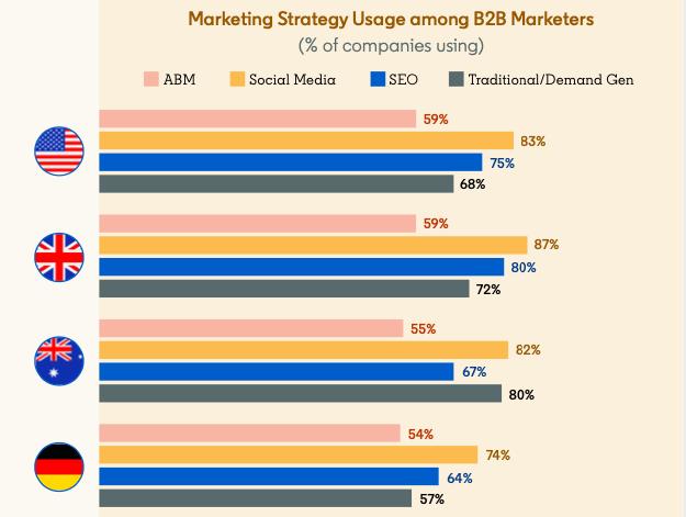 Marketing Strategy Usage among B2B Marketers (LinkedIn Marketing Jump Start Guide To ABM)