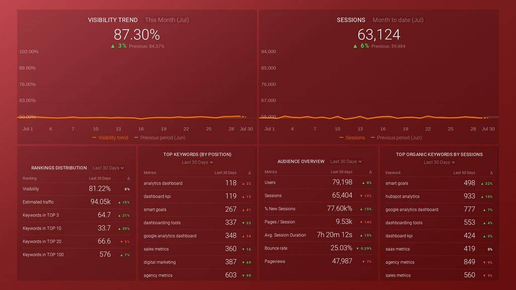 semrush keywords and organic search traffic dashboard