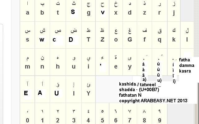 Write arabic in latin letters spelling