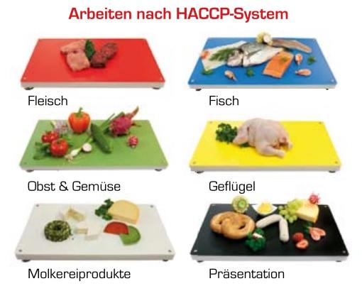 HACCP Konzept & Grundsätze